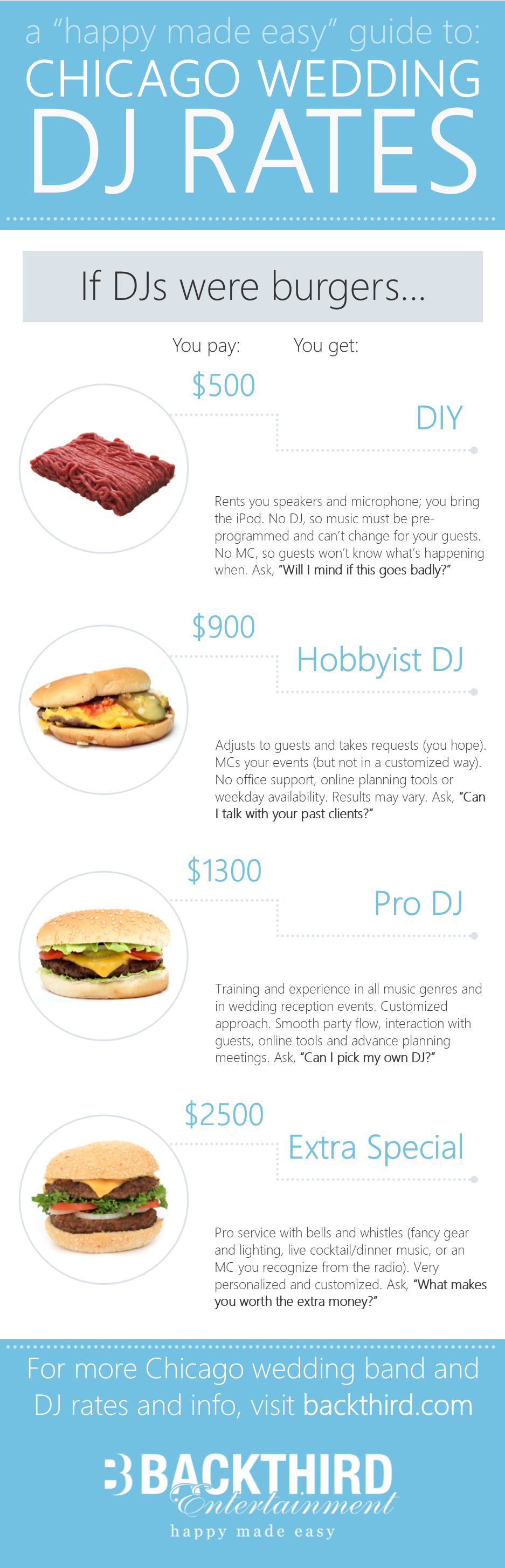 Chicago wedding DJ pricing, burger style